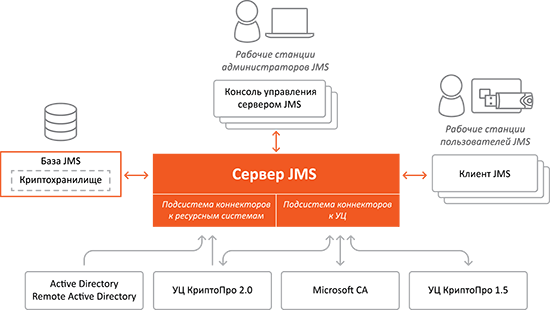 Архитектура JaCarta Management System